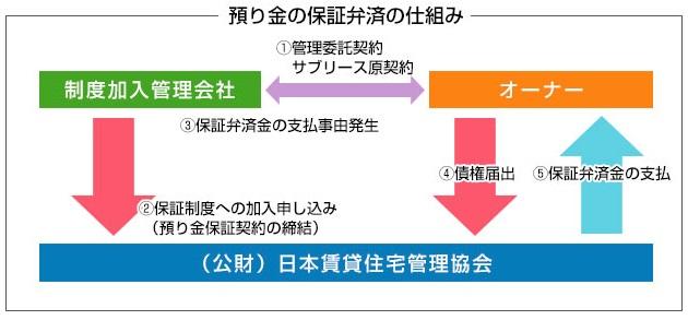 預り金の保証弁済の仕組み.jpg